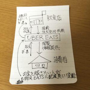 UBER EATS の図解